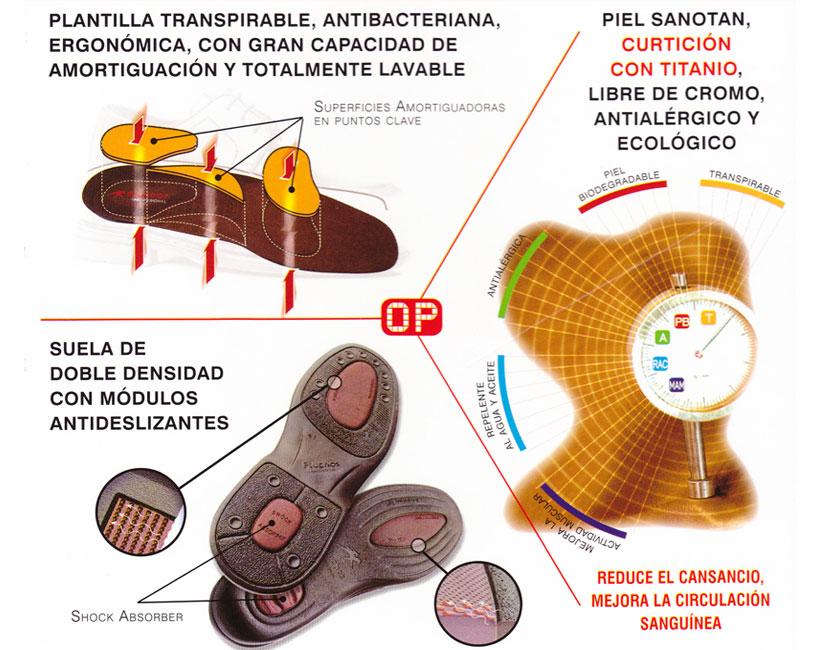 Infografia Fluchos Profesional